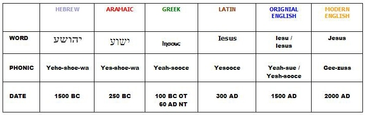 The name Jesus has evolved in 5 dramatic steps, from Yehoshua (Yeshua) to Gee-zuss