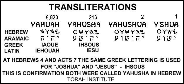 Httpwww Overlordsofchaos Comhtmlorigin Of The Word Jew Html: His Name Is YAHUAH, Who Became Our Deliverer